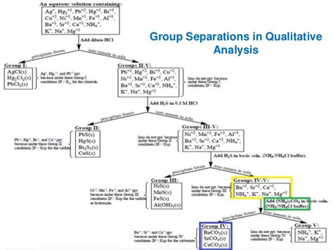qualitative analysis lab flowchart qualitative analysis of 4 cations