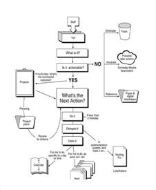 if then flowchart example create a flowchart