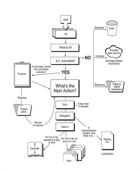 work flow charts if then flowchart exle create a flowchart