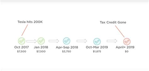 tesla model 3 tax credit 2018 will my tesla model 3 qualify for the 7 500 federal tax