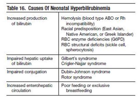 Will Doing Detox Make Bilrubin Levels Increase by Pathologic Causes Of Neonatal Jaundice Are Summarized In