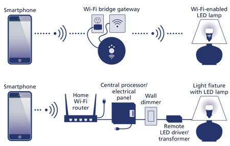 iot drives an expanded ecosystem in the lighting value