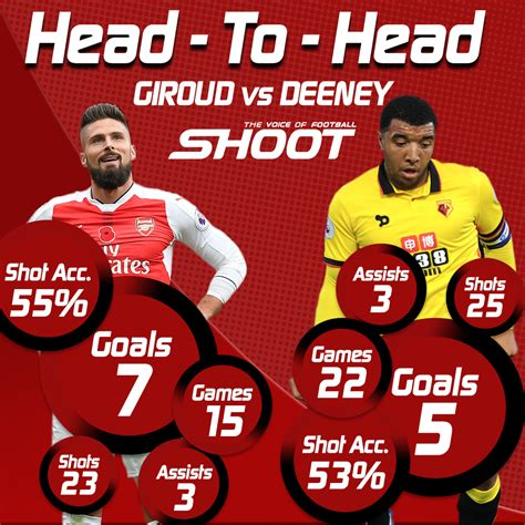 epl head to head premier league head to head olivier giroud v troy deeney