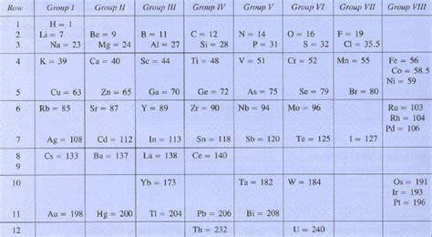 Mendeleev Table by Mendeleev Table New Calendar Template Site