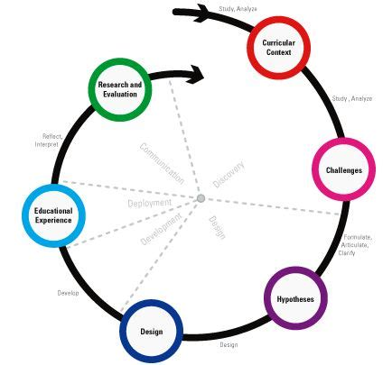 design thinking research methods 20 best design based research images on pinterest design