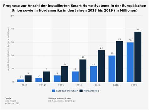 smart home systeme derinews prognose zur anzahl der installierten