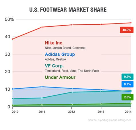 athletic shoe market this chart shows how adidas is losing the sneaker wars