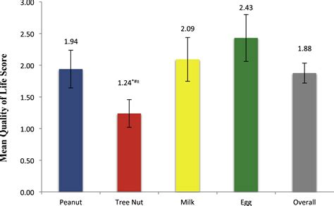 Mba Compared To Msc by What Affects Quality Of Among Caregivers Of Food