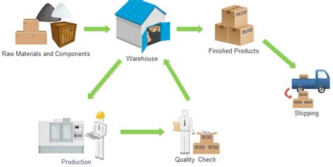 inventory workflow diagram inventory management process value optim management team