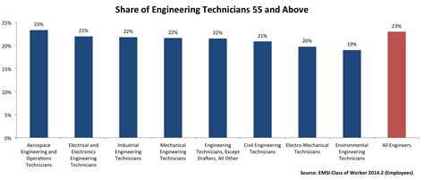 demand  aging    engineers  engineering technicians   workforce emsi