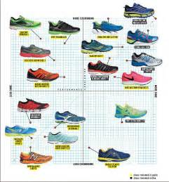 running shoes comparison fall 2014 shoe guide runner s world