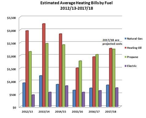 average heat bill for 2 bedroom apartment average electric bill for 2 bedroom apartment in texas