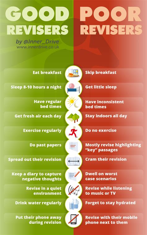 10 Ways To Keep Up With Revision by 10 Ways To Revise Better