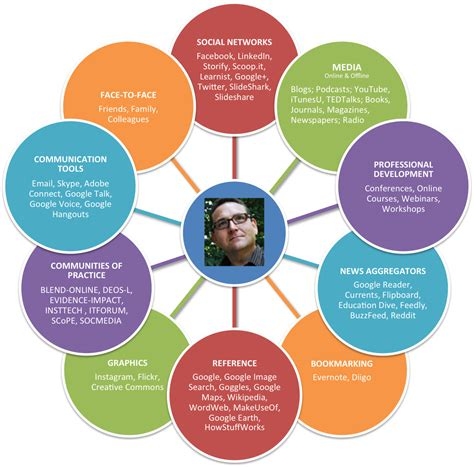 self design home learners network educators as social networked learners user generated