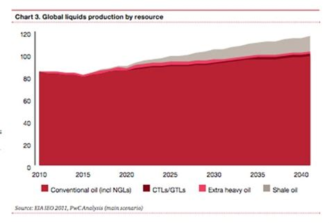 what you need to know about pwc s shale oil findings