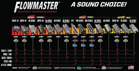 Diskon Black Kyliner Kit flowmaster muffler compare chart