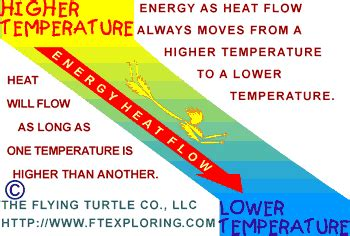 What Is The Definition Of Room Temperature by Energy And Heat Flow In Nature And Human Technology