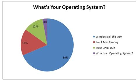what s the android operating system poll what s your operating system techinfo4u