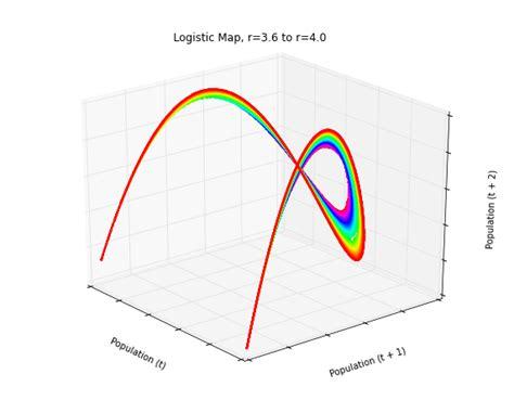 python tutorial animation animated 3 d plots in python geoff boeing