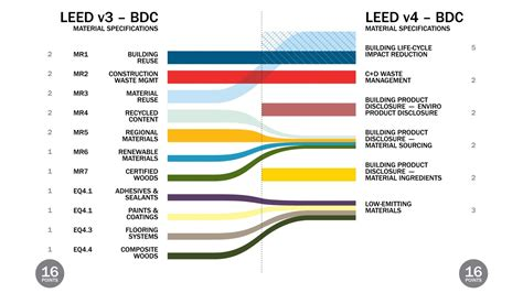 Credit Form Leed leed v4 upgraded redefined ready for adoption green