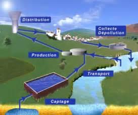 eau et assainissement 224 castelnau de guers