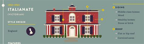 the most popular iconic american home design styles most popular and iconic home design styles infographic