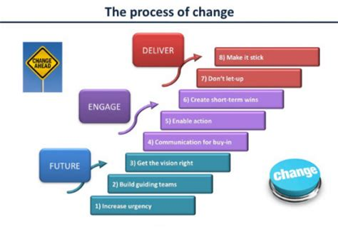 Kotters 8 Step Change Model Essays by Can School Leaders Rely On Kotter S Change Management Model Edblogs Edcentral