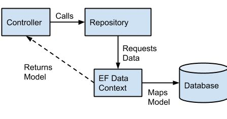 repository pattern pros and cons failed the turing test microsoft 70 486 plan the