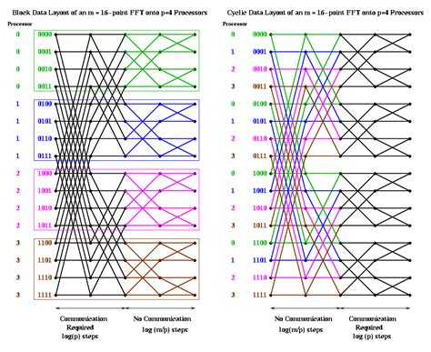 pattern language methodology spectral methods our pattern language