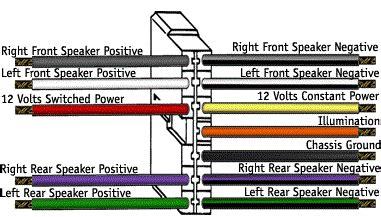install  car stereo