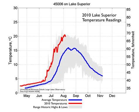 water temps arising lake superior magazine