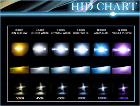 hid colors hid lighting color chart hid empire truck works ayucar