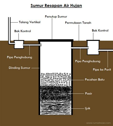 sebutkan syarat membuat rumusan masalah yang baik syarat dan cara membuat sumur resapan air hujan rumah sae