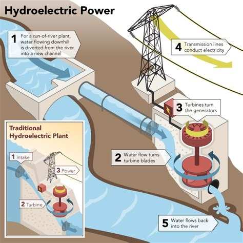 layout diagram of hydro power plant getting off the grid have you considered hydro electric