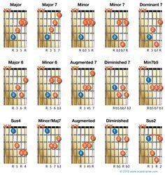 strumming pattern tangled up in blue easy guitar songs pink floyd poison blue rodeo