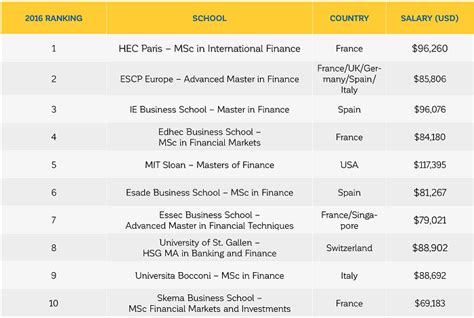Top One Year Mba Programs In Uk by Financial Times Masters In Finance Program Rankings