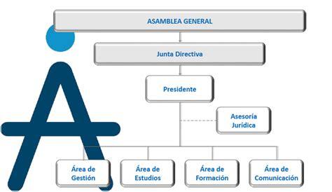 asociaci n de empresas de investigaci n de mercados y asempleo organigrama