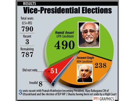 Presidential Election In India 2012 Essay by Hamid Ansari Jaswant Singh Upa Nda Vice Presidential Election Oneindia