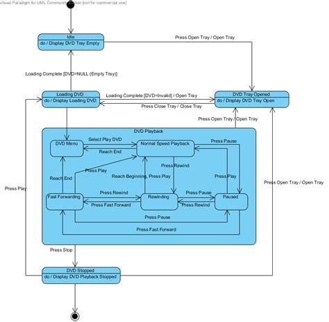 state diagram software the state diagram dvd player shawn rakowski