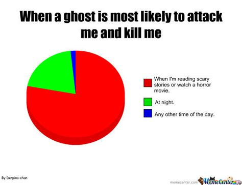 Chart Meme - ghost pie chart by derpina chan meme center
