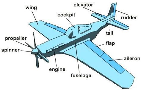 airplane diagram for take with paper airplanes lesson things