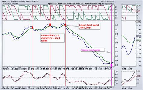 swing trading service masterchartstrading com stock market technical analysis