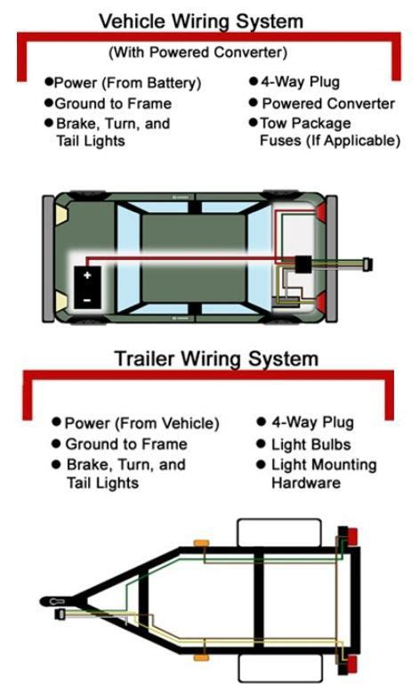 four wire trailer wiring diagram wiring diagram with