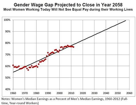 gender wage gap 2014 paper cutting the cord