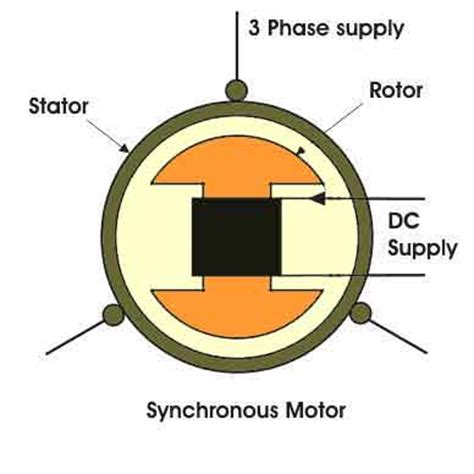 why induction motor on synchronous speed synchronous motor drives