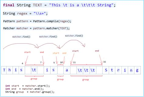 pattern regex exle java java regular expressions tutorial
