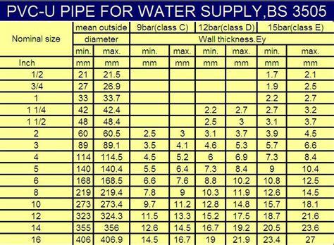 Acrylic Tebal 20mm plastic drain pipe thick wall pvc pipe buy thick