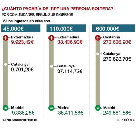 rentas del ahorro 2016 diputacin foral el irpf auton 243 mico baja para rentas menores y sube para