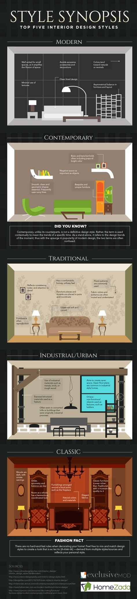 types of home interior design 25 home d 233 cor infographics and sheets that every