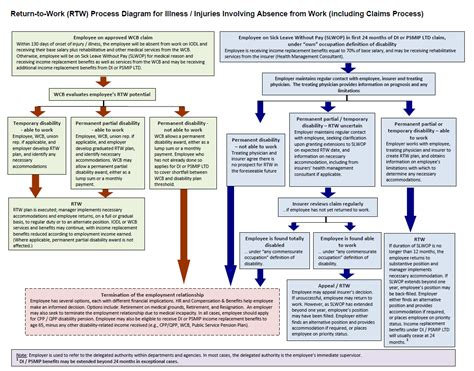map to work handling disability management cases return to work process map canada ca